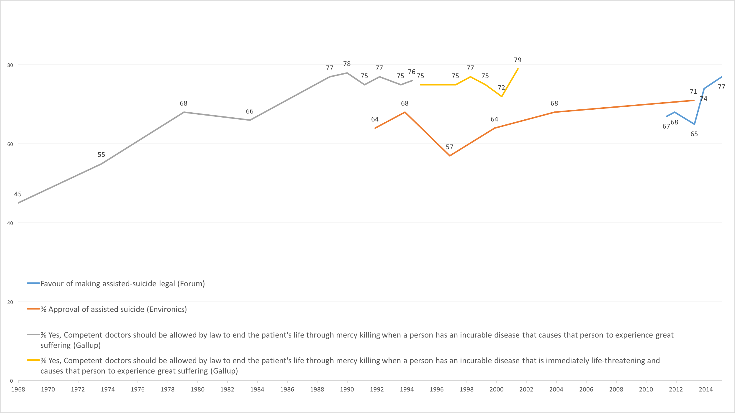 Public Support for Assisted Dying: The Limited Trend Data