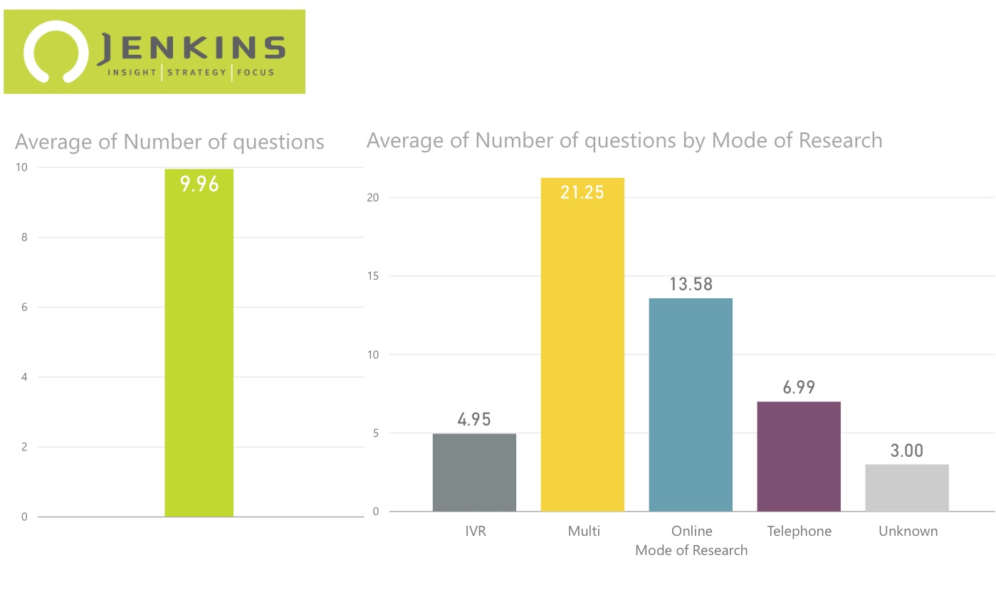 Implications of survey mode on public opinion content   a look at the number of questions