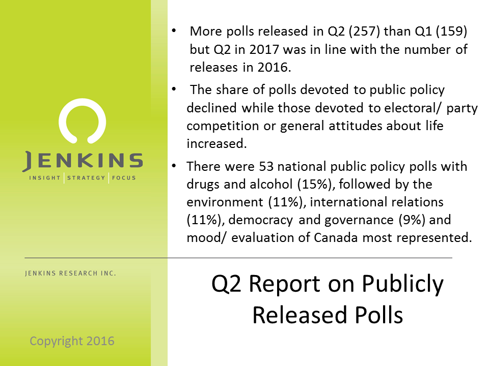 More election polls and fewer policy related polls in Q2