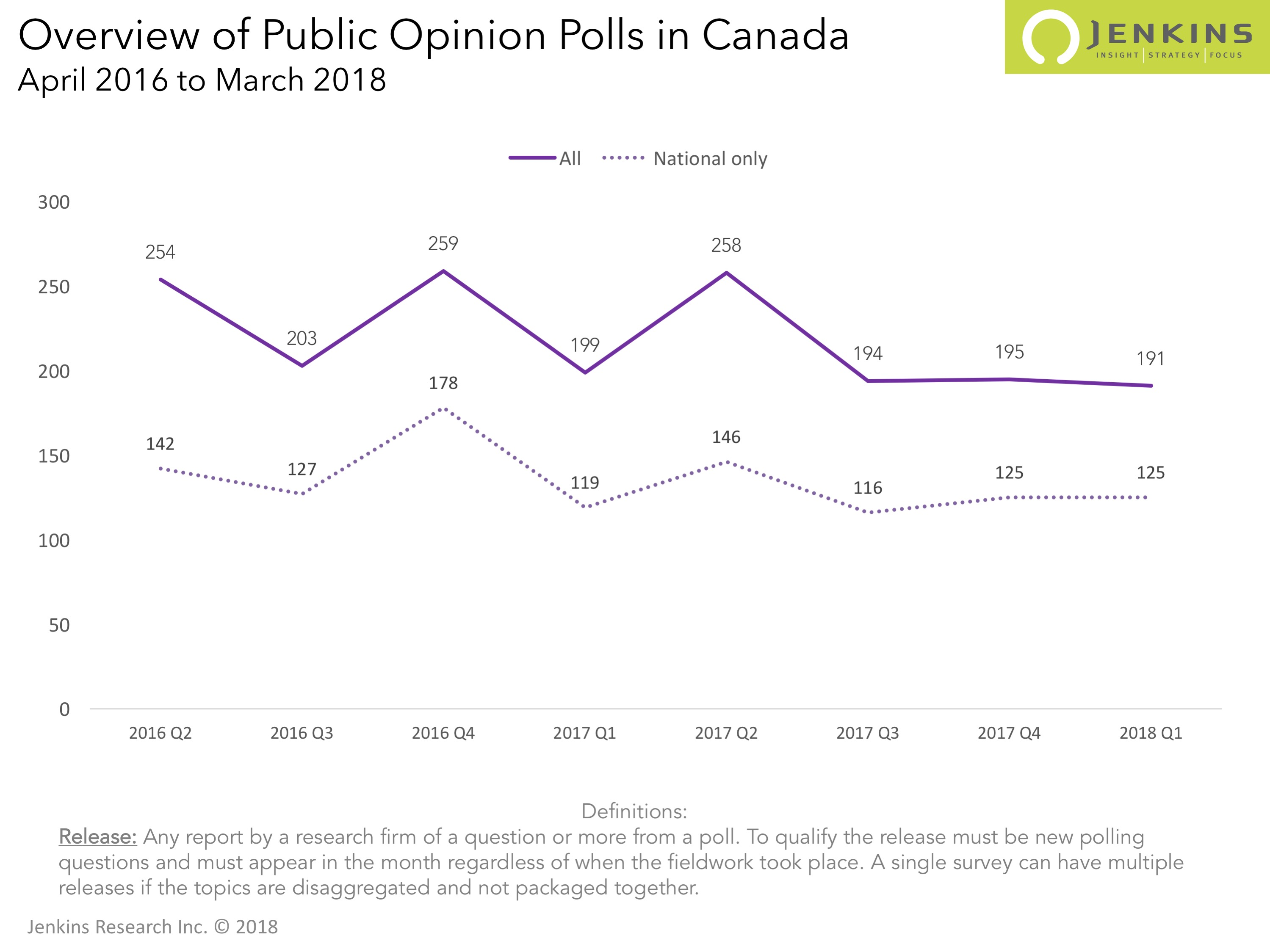 More and more polling about non-policy issues | 2018 Q1 Publicly Released Polls