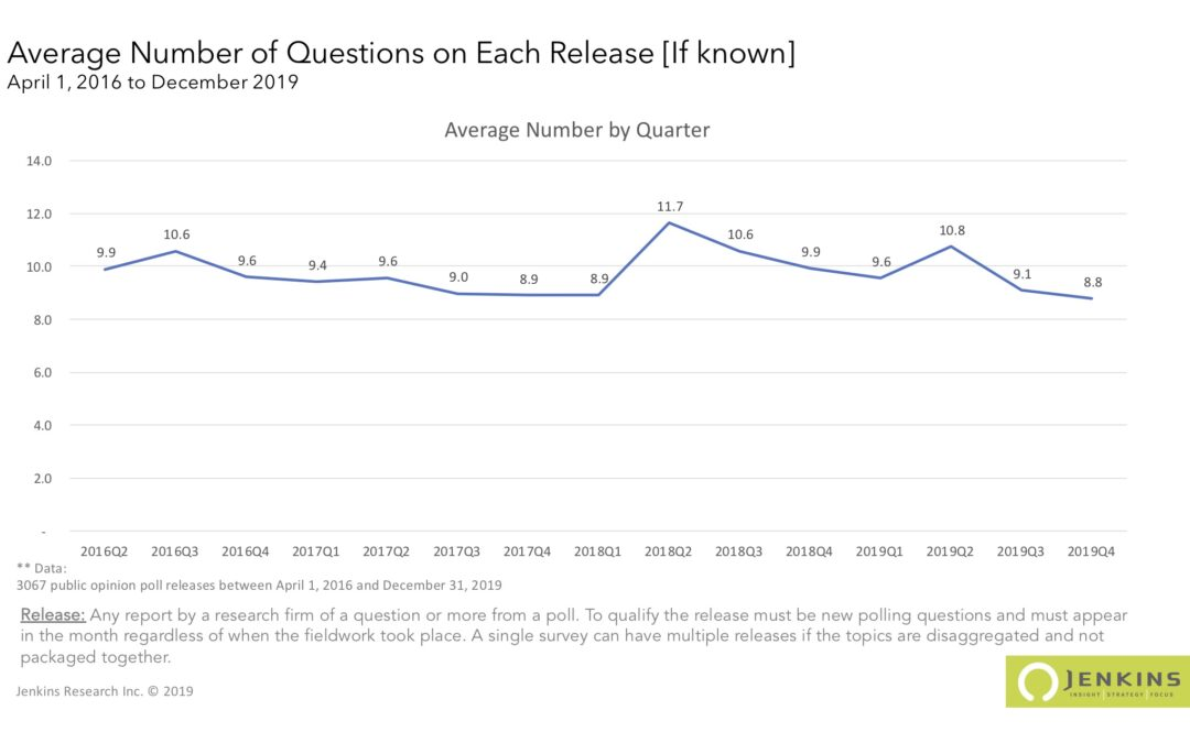 Number of Questions in Average Public Release
