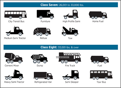Vehicle classifications