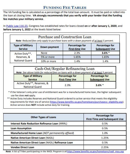 2020 VA funding fee table
