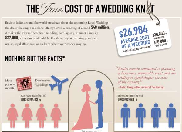 event planning business cost of a wedding