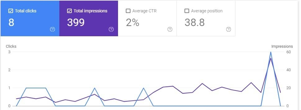 Search Console After Page Speed Upgrade