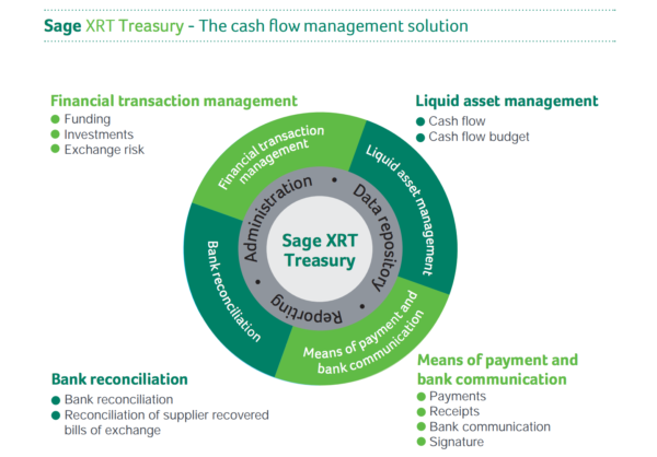 Sage xrt flow graphic