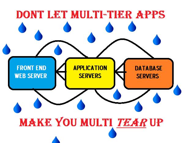 multitier_app_manytears