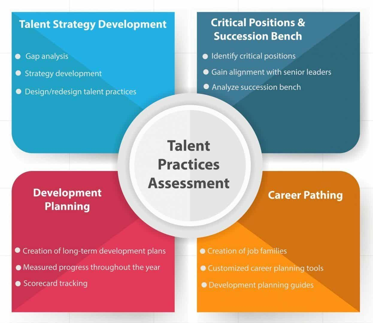Talent Management HR Consulting tampa nyc miami orlando