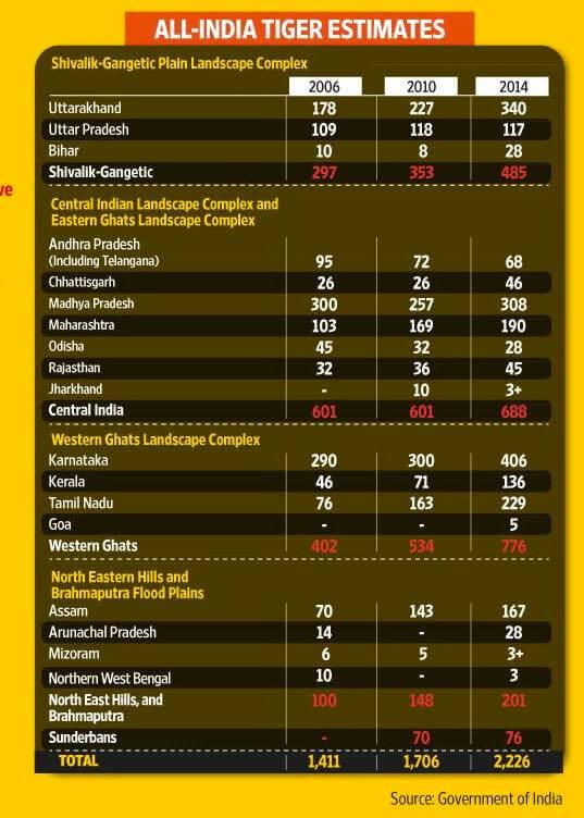 Tiger statistics in India 2014