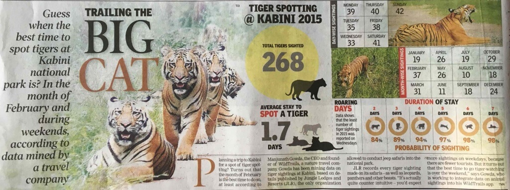 "Sunday Times of India - Bangalore Edition - date January 31 2016 with the Title ""Trailing the Big cats"" Nagarhole Kabini Tiger Sighting Data Analyzed"