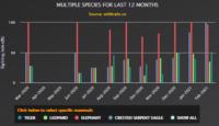Sighting Index of Bandipur
