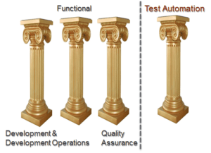 Automation in Agile