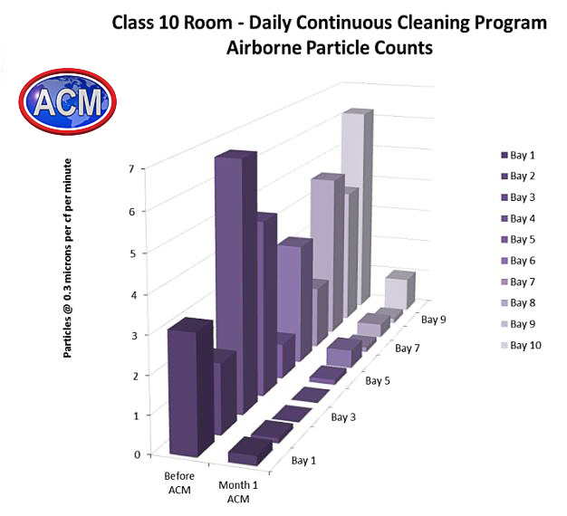 gmp-cleanroom-cleaning-vs-in-house-cleaning