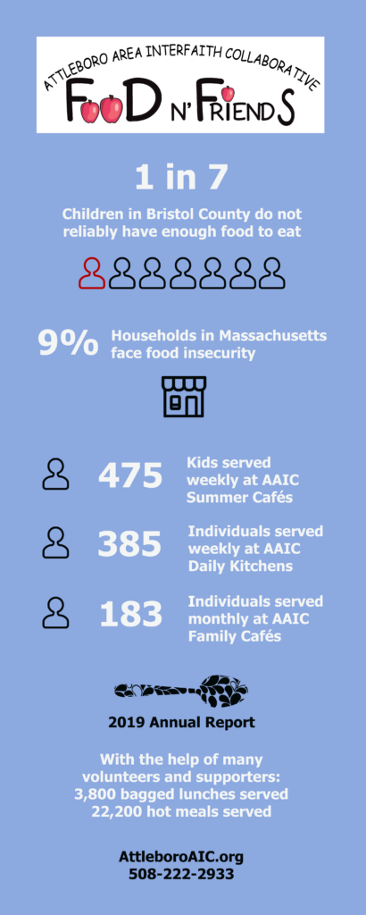 9% of households in Massachusetts face food insecurity. With the help of many volunteers and supporters: 3,800 bagged lunches were and 22,200 hot meals were served in 2019 through Food n' Friends.