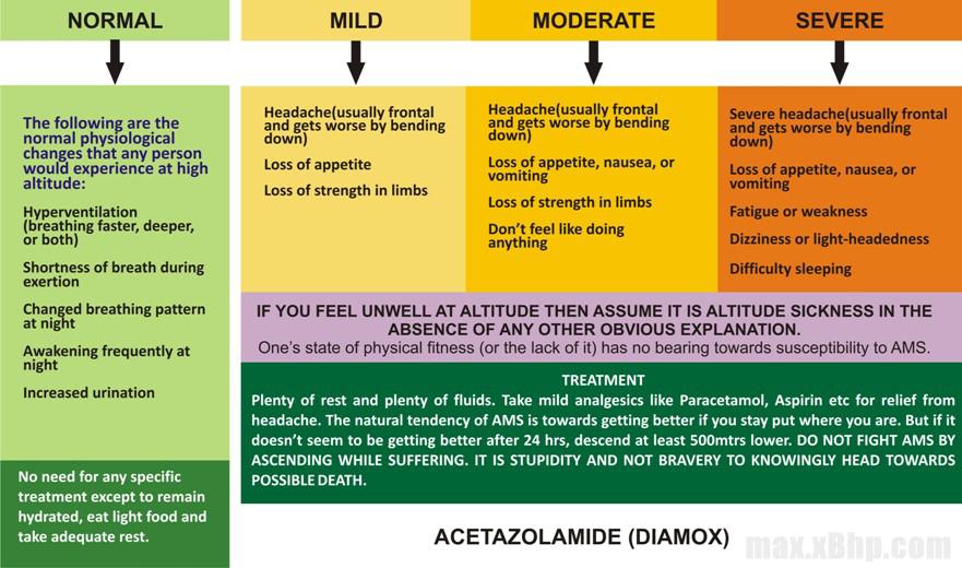 acute_mountain_sickness