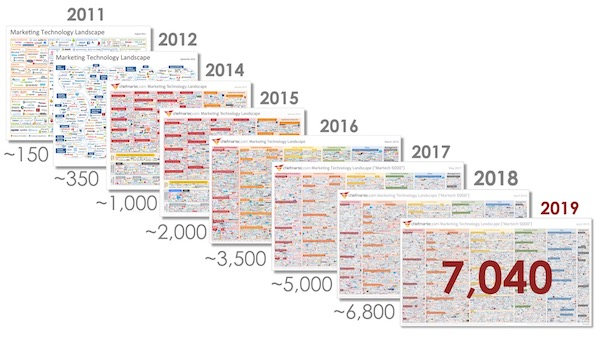 Marketing technology landscape over time from 2011 to 2019