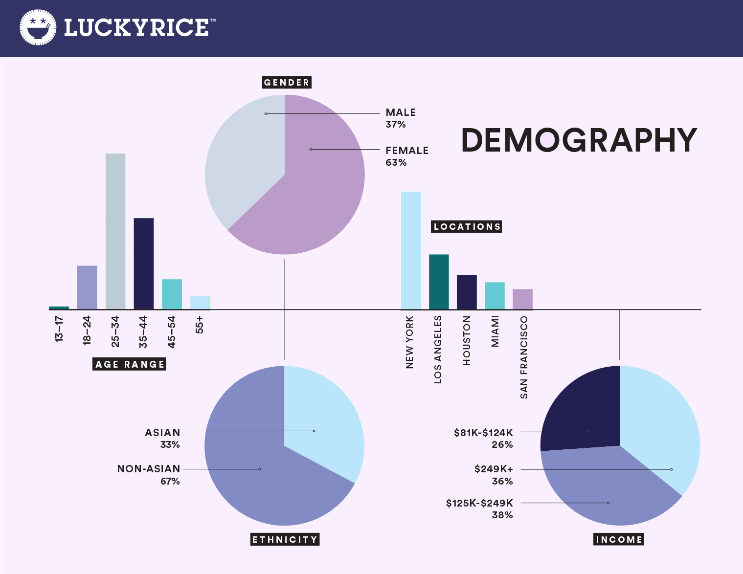 Lucky_Rice_DEMOGRAPHY