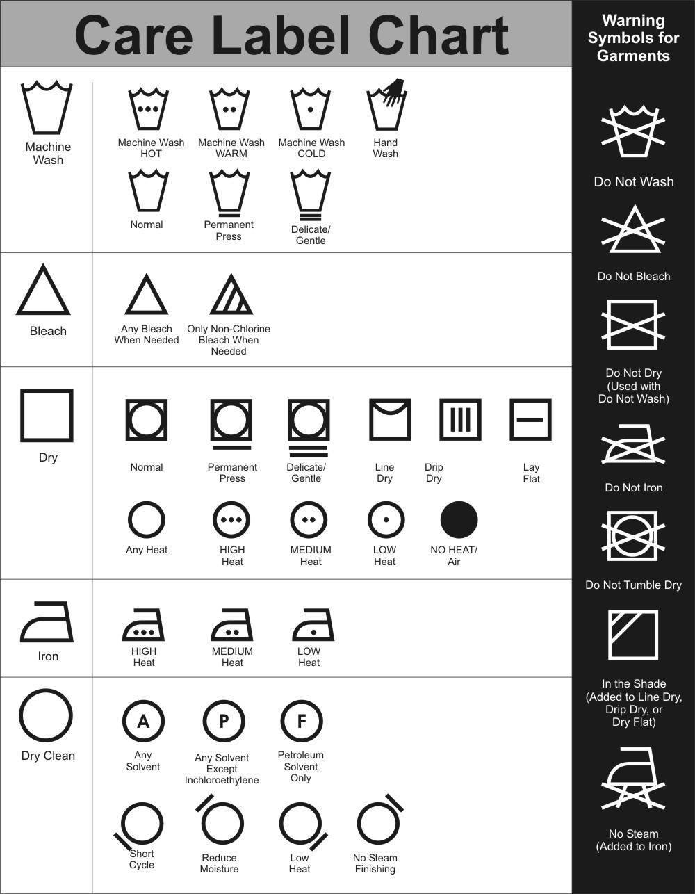 Dry Cleaning Symbols and Garment Care Labels – What Do They Mean?