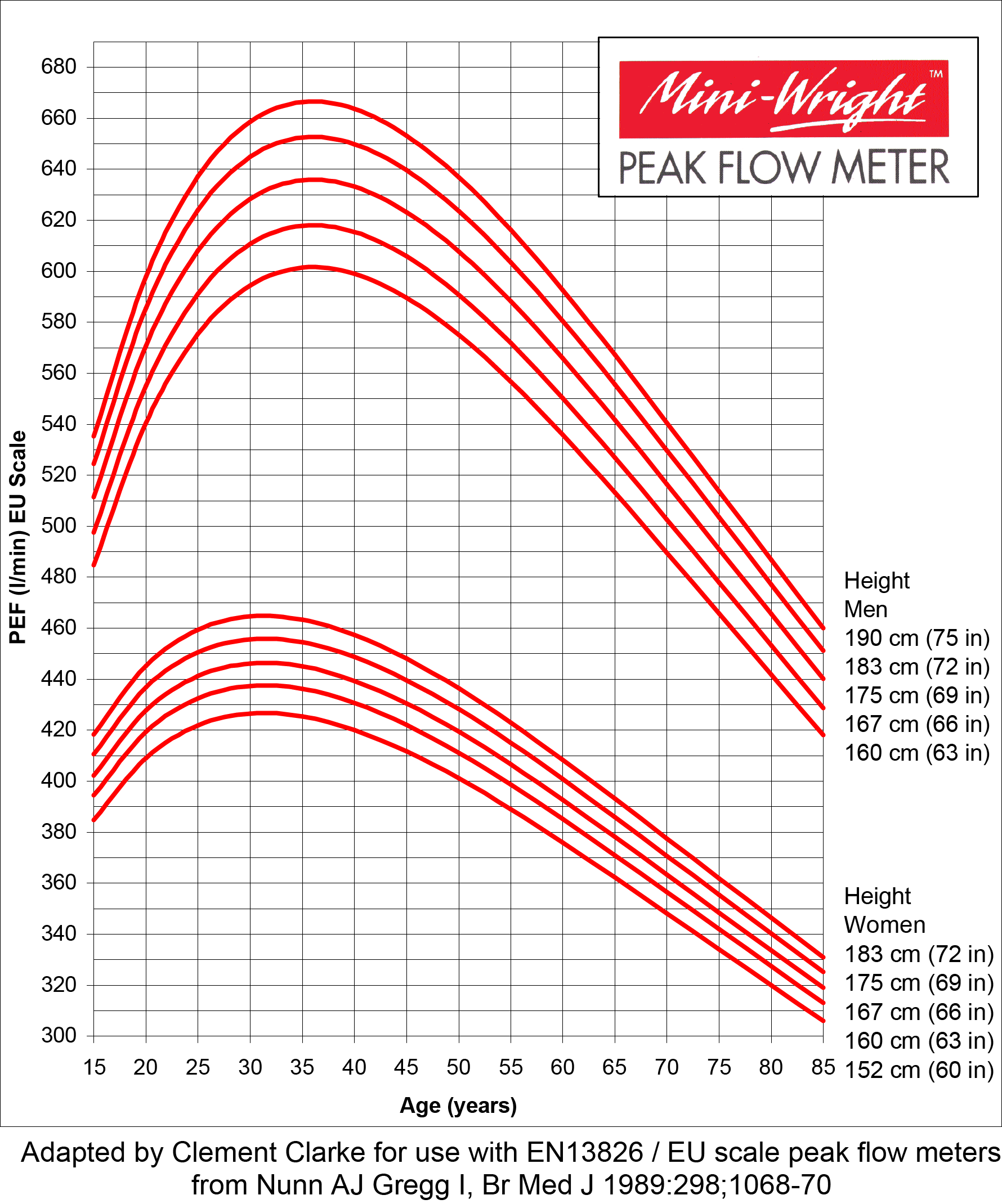 Peak Flow Normal Values Chart