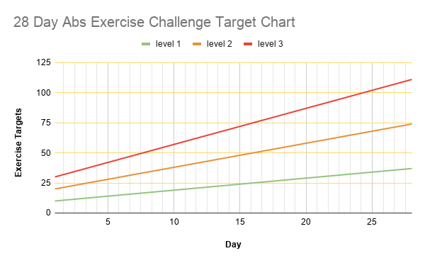 28 Day Abs Exercise Challenge Target Chart