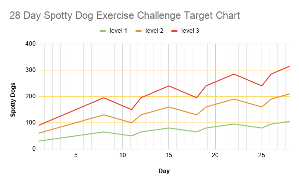 28 Day Spotty Dog Exercise Challenge Target Chart