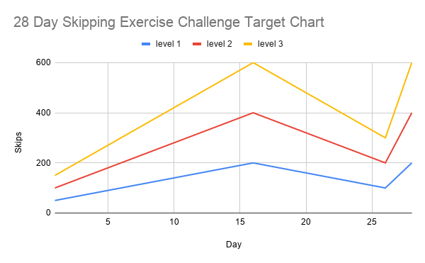 Chart os the 3 levels for the 28 Day Skipping Challenge.