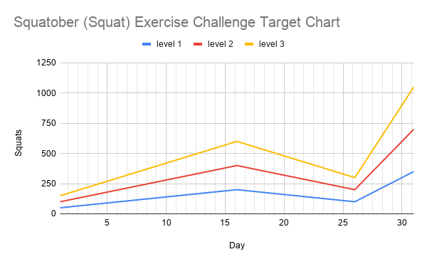 Squatober squat challenge target chart showing a graph of the progression of the squatober squat challenge throughout October.