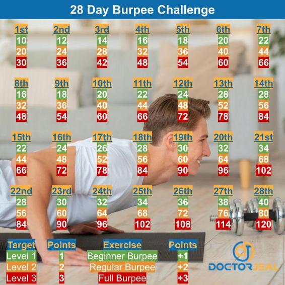 28 day burpee challenge targets