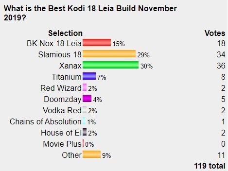 Best Working Kodi 18 Leia Builds December 2019