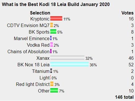 Best Working Kodi 18 Leia Builds January 2020 Poll