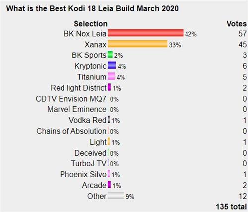 Best Working Kodi 18 Leia Builds April 2020