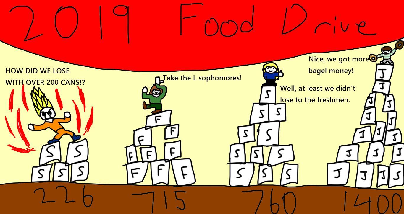 """2019 Food Drive Results"" by James Liu"
