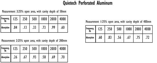 qtperforated