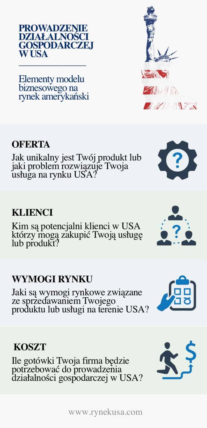 Działalność oddział firmy w USA