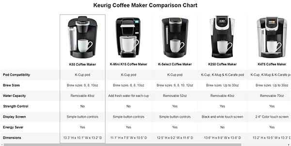 A+ Content - Comparison Chart