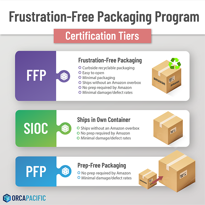 Amazon Frustration-Free Packaging Certification