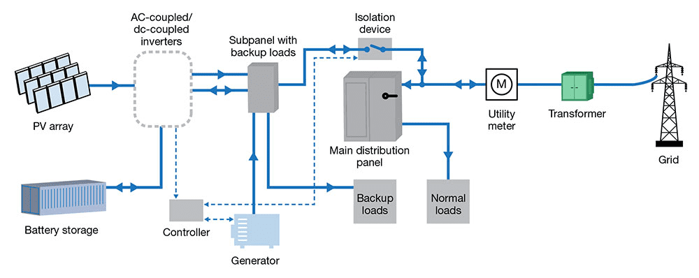 diagram of a microgrid for use in an energy security plan