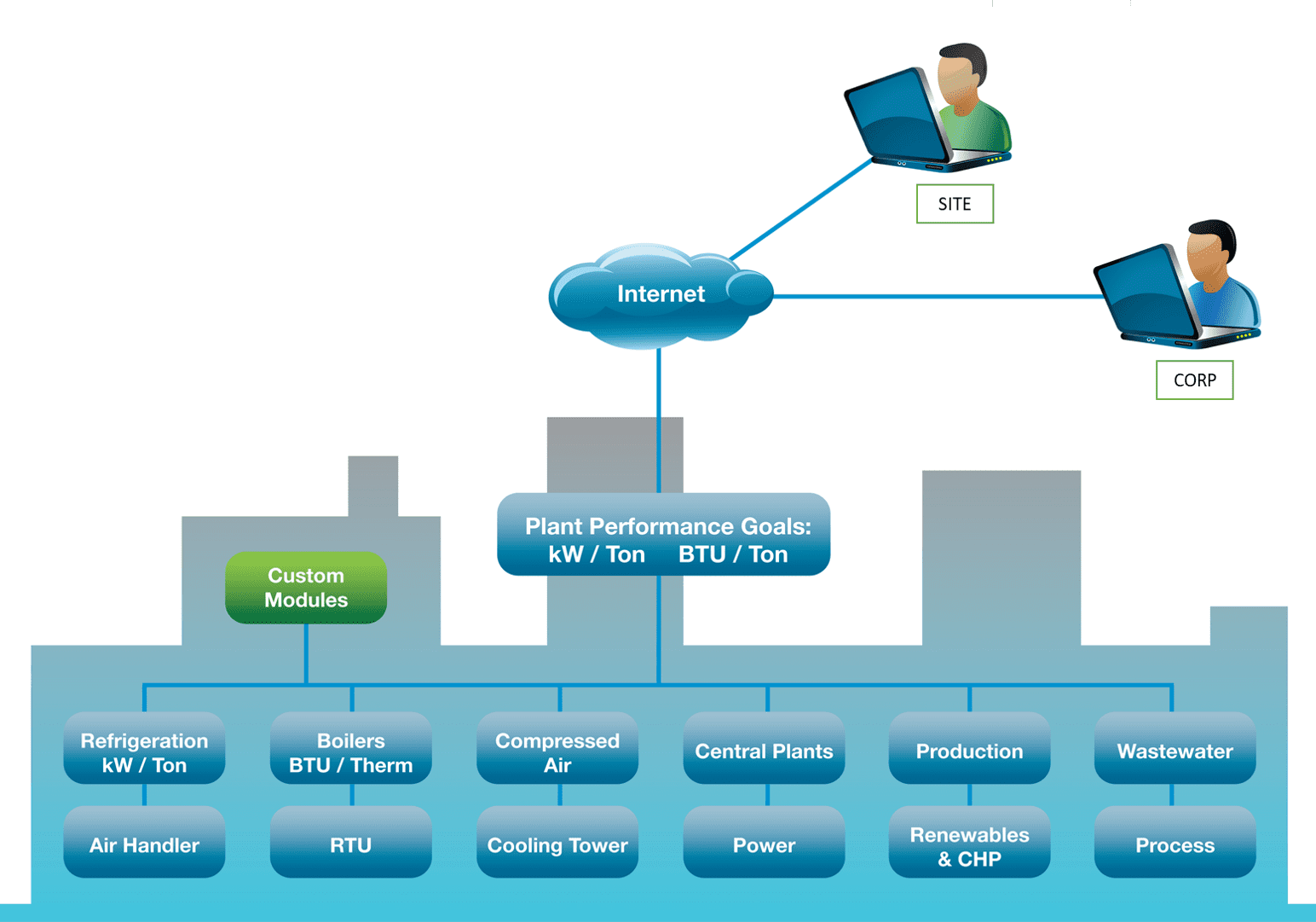 Basic System KPI Architecture for a compressed air system