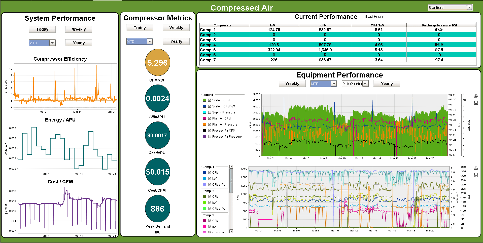 Enpowered Solutions Compressed Air System KPI Reporting software
