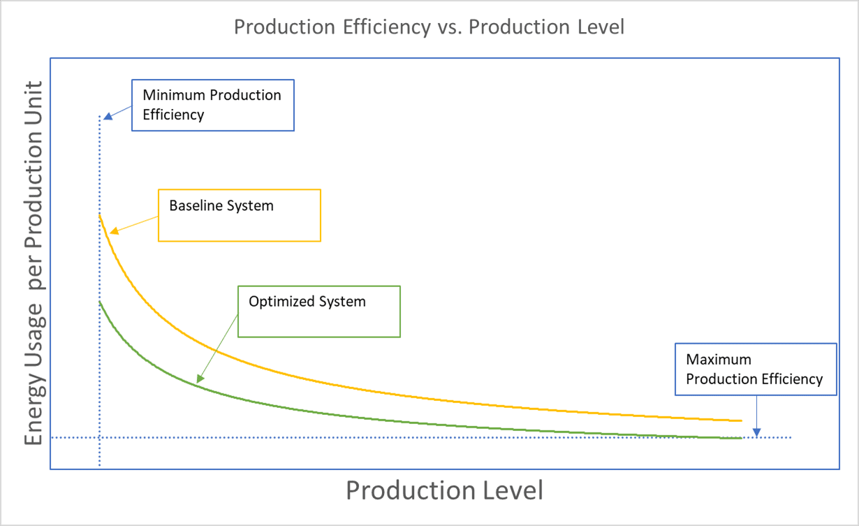 Graph of Production Level Energy Intensity