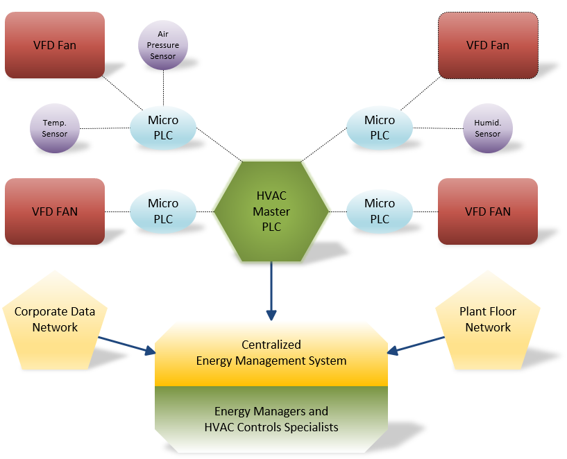 Diagram of an PLC-based Energy Management System