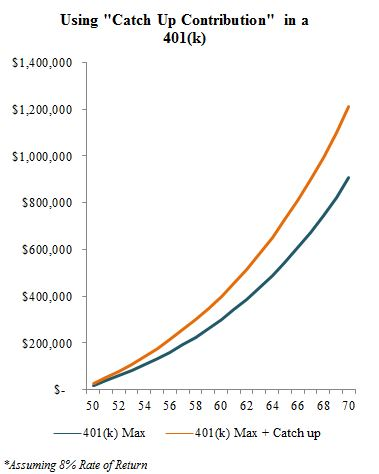 Comparison of Catch-Up Contributions in a 401(k)