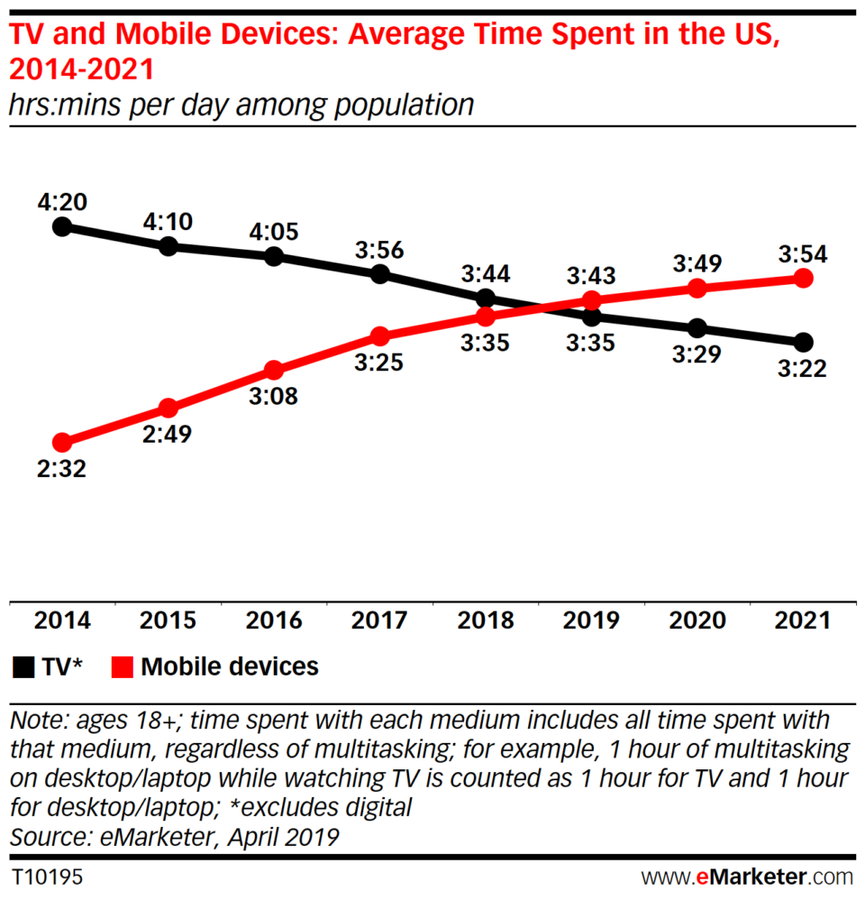 Tv and mobile devices time spent
