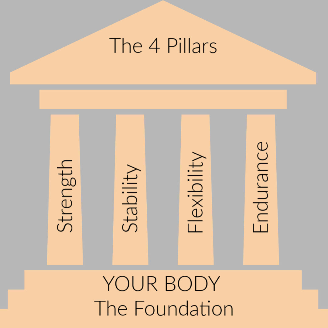 R Pillars: Strength, Stability, Flexibility, Endurance