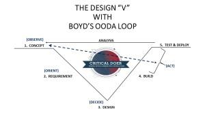 DESIGN V with OODA loop