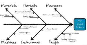 fishbome diagram