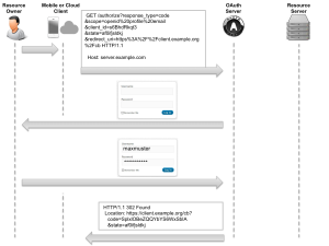 OAuth flows sequence diagrams