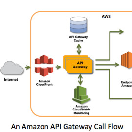 A first glimpse of the new Amazon API Gateway