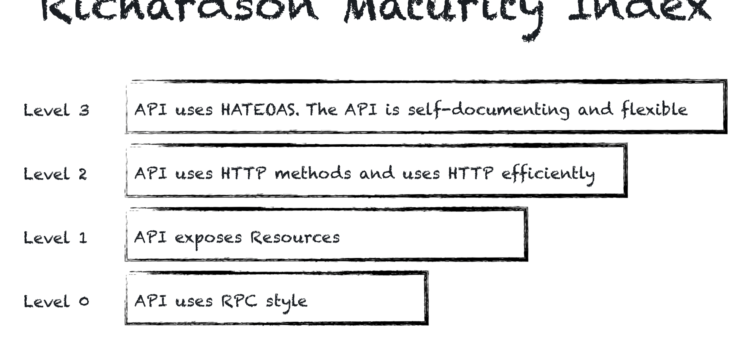 Richardson Maturity Model – classify REST-like APIs