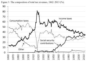 150 years of tax data!